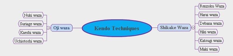 kendo techniques