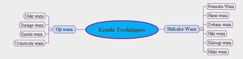 kendo technique map