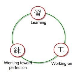 Kendo Wisdom