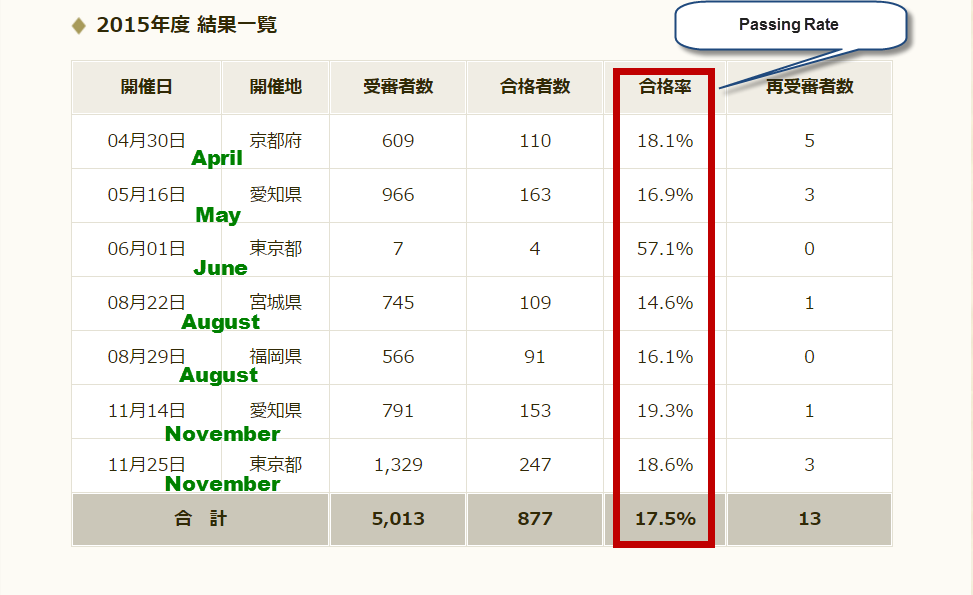 7-Dan Passing Rate 2015 Japan Image from All Japan Kendo Federation Website