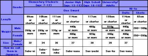 shinai length, shinai weight, shinai table,
